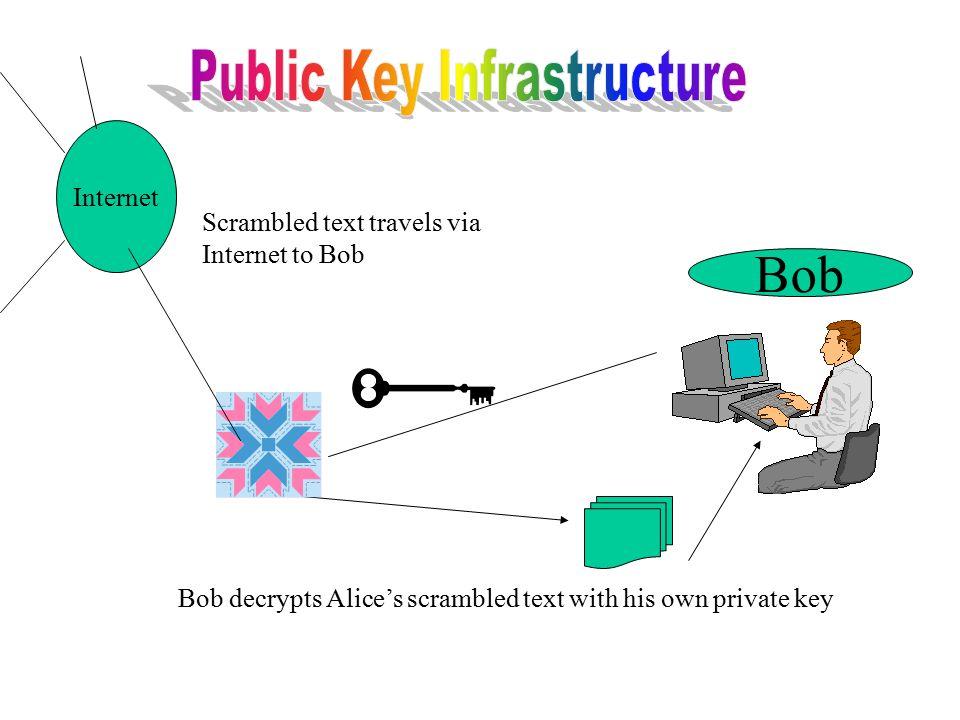 Bob Internet Bob decrypts Alice's scrambled text with his own private key Scrambled text travels via Internet to Bob