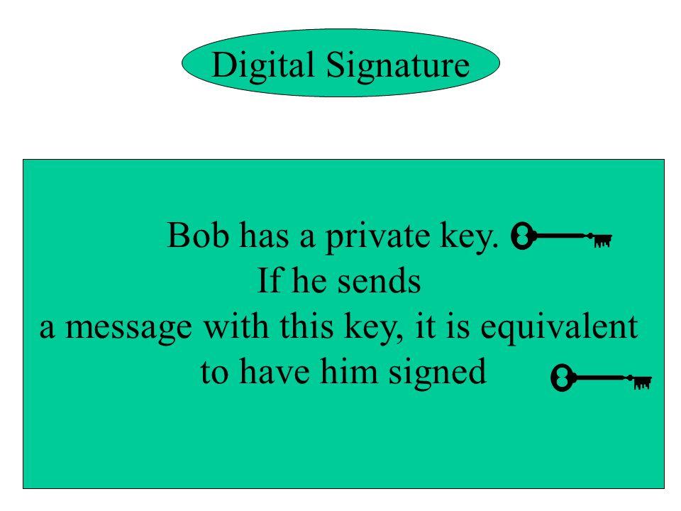 Digital Signature Bob has a private key.