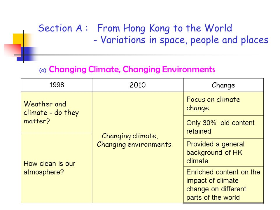 Section A : From Hong Kong to the World - Variations in space, people and places (4) Changing Climate, Changing Environments 1998 2010Change Weather and climate - do they matter.