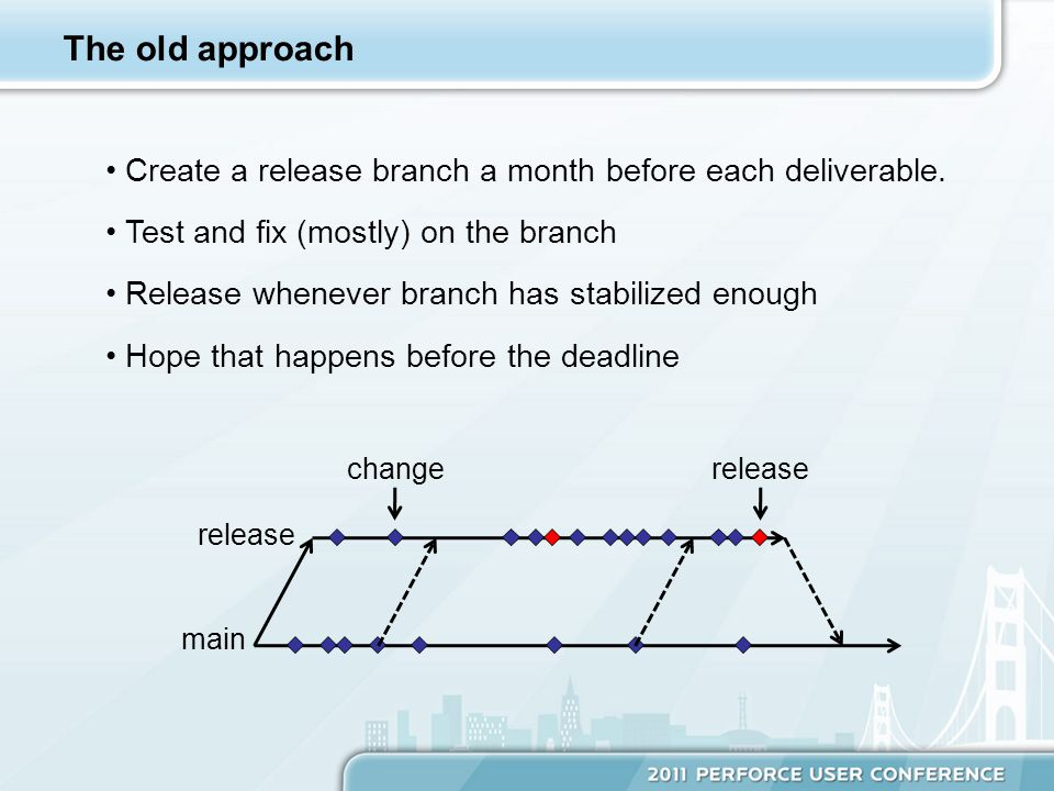 The old approach Create a release branch a month before each deliverable.