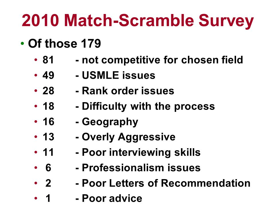 Of those 179 81- not competitive for chosen field 49- USMLE issues 28- Rank order issues 18- Difficulty with the process 16- Geography 13- Overly Aggressive 11- Poor interviewing skills 6- Professionalism issues 2- Poor Letters of Recommendation 1- Poor advice 2010 Match-Scramble Survey