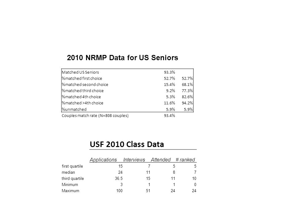 2010 NRMP Data for US Seniors Matched US Seniors 93.3% %matched first choice52.7% %matched second choice15.4%68.1% %matched third choice9.2%77.3% %matched 4th choice5.3%82.6% %matched >4th choice11.6%94.2% %unmatched 5.9% Couples match rate (N=808 couples)93.4% USF 2010 Class Data ApplicationsInterviewsAttended# ranked first quartile15755 median241187 third quartile36.5151110 Minimum3110 Maximum1005124