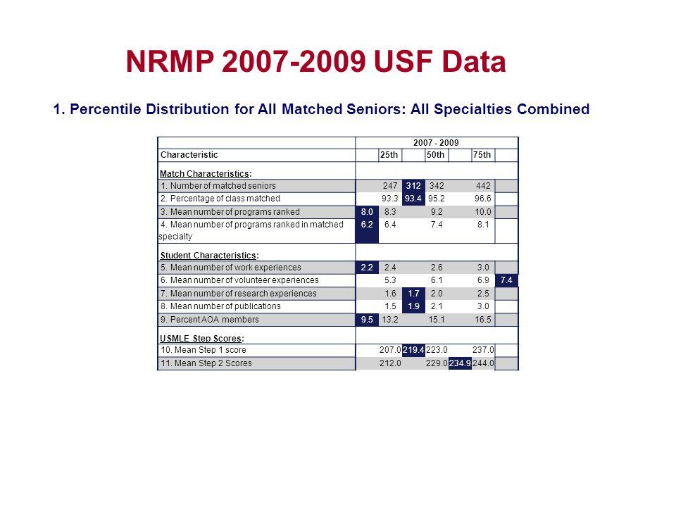 2007 - 2009 Characteristic 25th 50th 75th Match Characteristics: 1.
