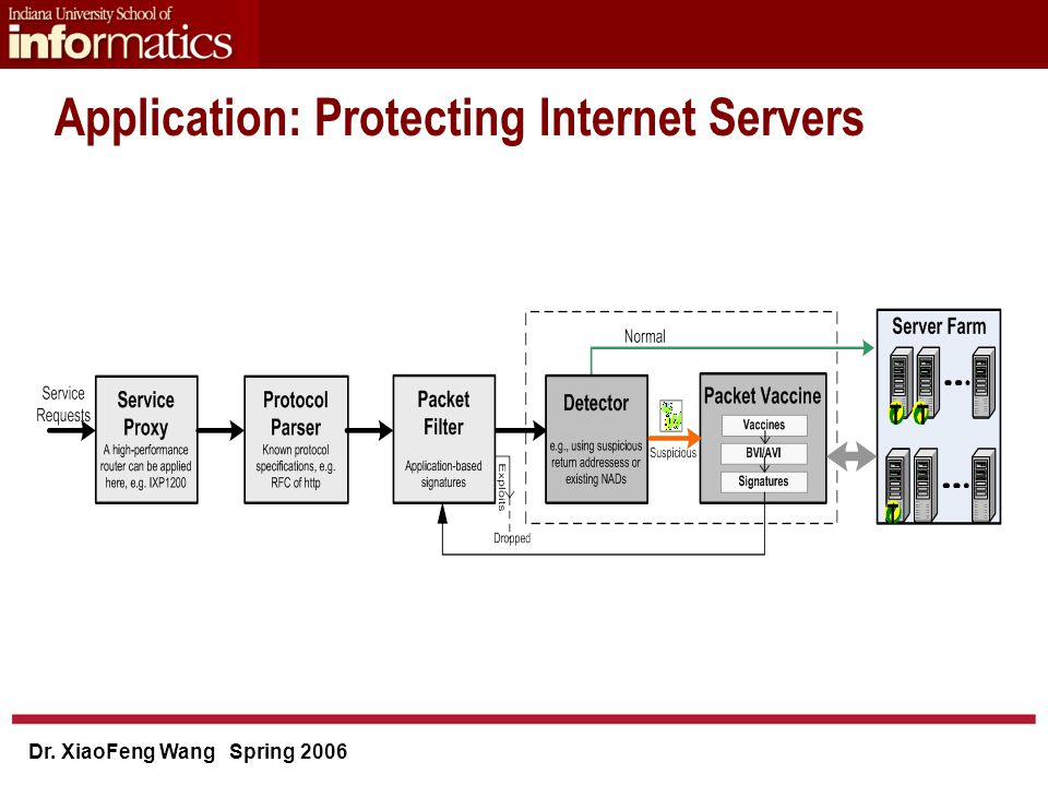 Dr. XiaoFeng Wang Spring 2006 Application: Protecting Internet Servers