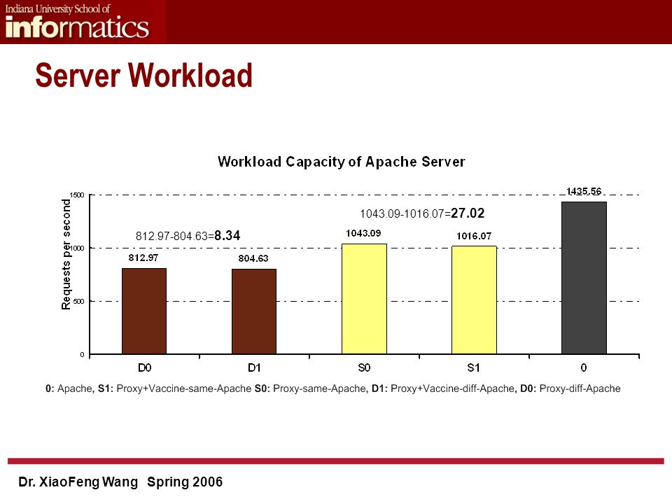 Dr. XiaoFeng Wang Spring 2006 Server Workload 1043.09-1016.07= 27.02 812.97-804.63= 8.34