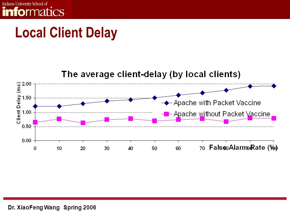 Dr. XiaoFeng Wang Spring 2006 Local Client Delay