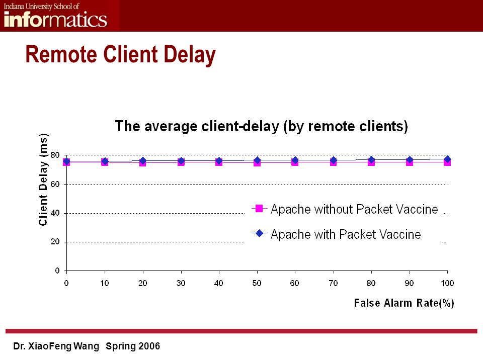 Dr. XiaoFeng Wang Spring 2006 Remote Client Delay