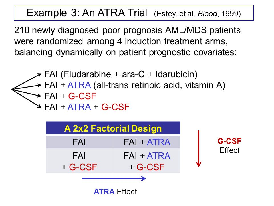 Example 3: An ATRA Trial (Estey, et al. Blood, 1999) 210 newly diagnosed poor prognosis AML/MDS patients were randomized among 4 induction treatment a