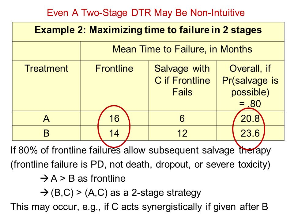 Example 2: Maximizing time to failure in 2 stages Mean Time to Failure, in Months TreatmentFrontlineSalvage with C if Frontline Fails Overall, if Pr(s