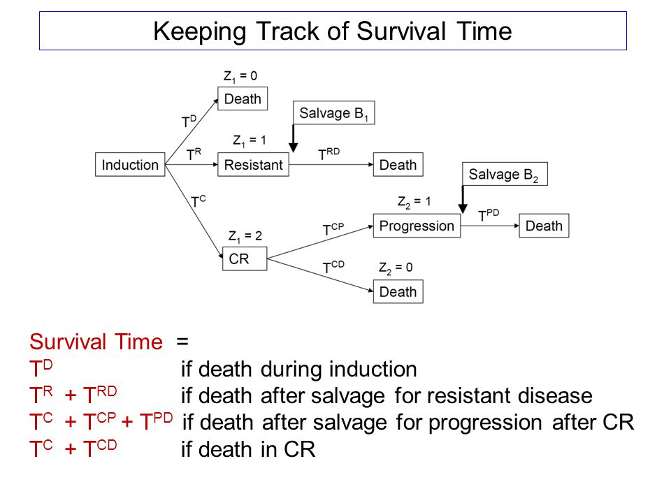 Survival Time = T D if death during induction T R + T RD if death after salvage for resistant disease T C + T CP + T PD if death after salvage for pro