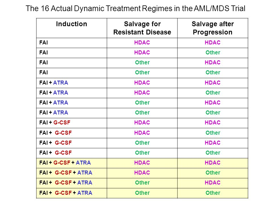 The 16 Actual Dynamic Treatment Regimes in the AML/MDS Trial InductionSalvage for Resistant Disease Salvage after Progression FAIHDAC FAIHDACOther FAI