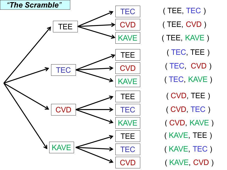 ( TEE, TEC ) ( TEE, CVD ) ( TEE, KAVE ) TEE KAVE CVD TEC KAVE CVD TEE KAVE TEC TEE CVD TEC TEE TEC CVD KAVE ( TEC, TEE ) ( TEC, CVD ) ( TEC, KAVE ) ( CVD, TEE ) ( CVD, TEC ) ( CVD, KAVE ) ( KAVE, TEE ) ( KAVE, TEC ) ( KAVE, CVD ) The Scramble