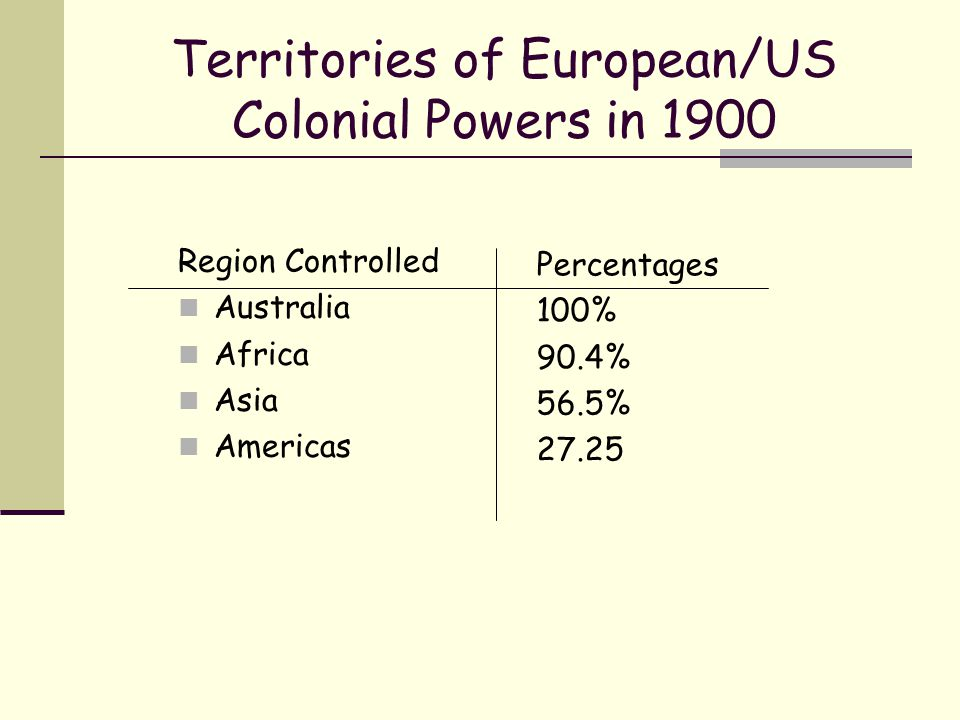 Territories of European/US Colonial Powers in 1900 Region Controlled Australia Africa Asia Americas Percentages 100% 90.4% 56.5% 27.25