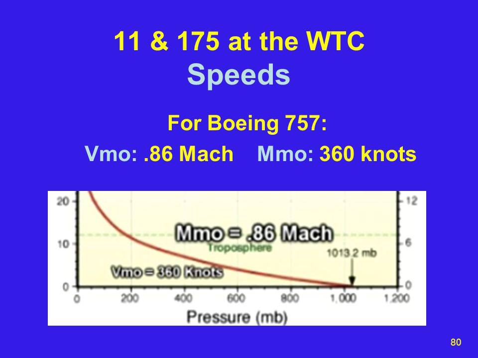 80 11 & 175 at the WTC Speeds For Boeing 757: Vmo:.86 Mach Mmo: 360 knots