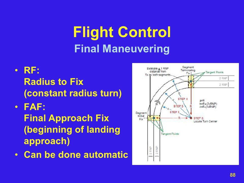 88 Flight Control RF: Radius to Fix (constant radius turn) FAF: Final Approach Fix (beginning of landing approach) Can be done automatic Final Maneuvering
