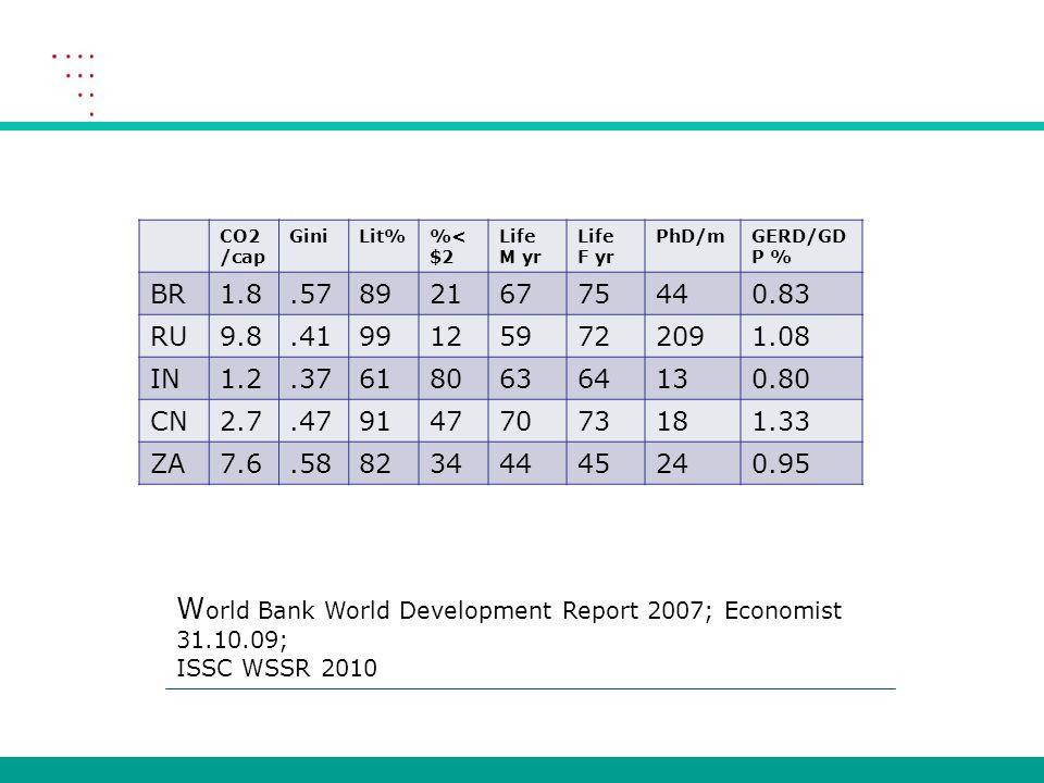 CO2 /cap GiniLit%< $2 Life M yr Life F yr PhD/mGERD/GD P % BR1.8.5789216775440.83 RU9.8.41991259722091.08 IN1.2.3761806364130.80 CN2.7.4791477073181.33 ZA7.6.5882344445240.95 W orld Bank World Development Report 2007; Economist 31.10.09; ISSC WSSR 2010
