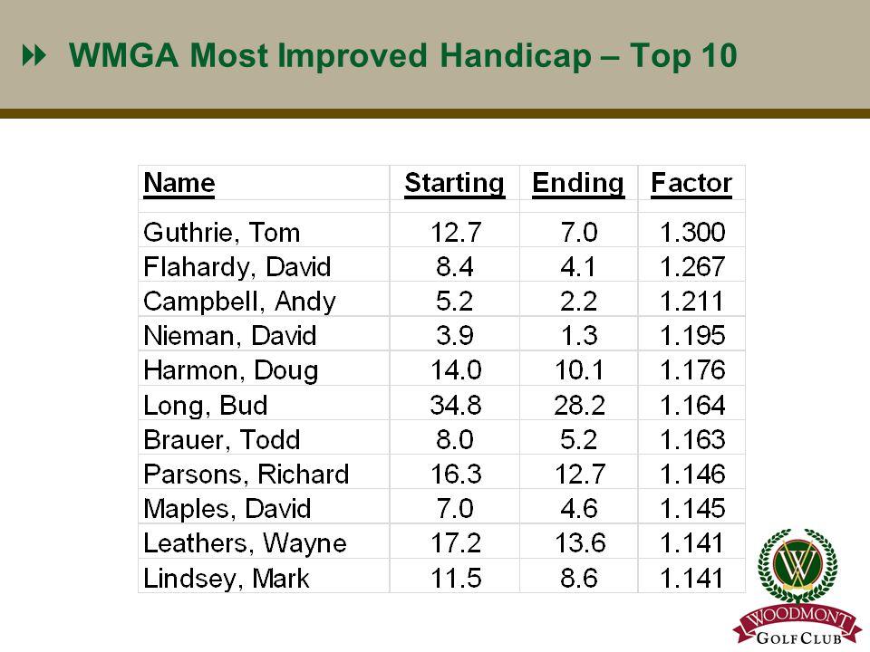 WMGA Most Improved Handicap – Top 10 11