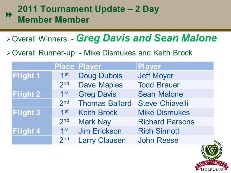 2011 Tournament Update – 2 Day Member Member  Overall Winners - Greg Davis and Sean Malone  Overall Runner-up - Mike Dismukes and Keith Brock 5 Plac
