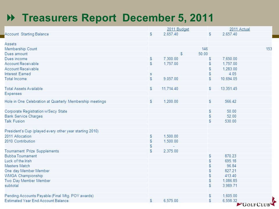 Treasurers Report December 5, 2011 8 2011 Budget2011 Actual Account Starting Balance $ 2,657.40 Assets Membership Count146153 Dues amount $ 50.00 Dues