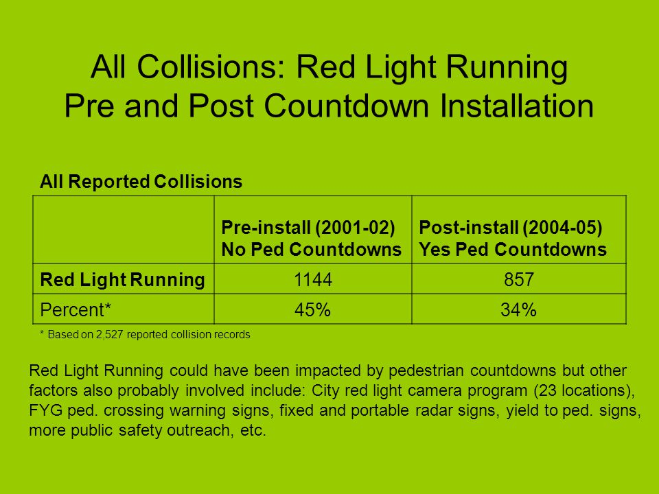 Average of 2004-2005 as the after countdowns period, the following are the estimated annual changes before and after 2003: BeforeAfterChange% Change With pedestrian signals (579 sites)202158-44-22% Without pedestrian signals (204 sites) 4948-2% Vehicle - Pedestrian collisions at signalized intersections* 20012002200320042005 With pedestrian signals (579 sites)195208176147168 Without pedestrian signals (204 sites) 4453445738 Citywide reported total832844771683667 * Reported collisions within 21 feet of intersection