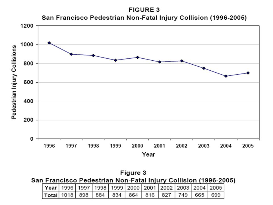 PEDESTRIAN COLLISION TRENDS S.F. 2005 Collision Report The 2005 total of 699 ped.