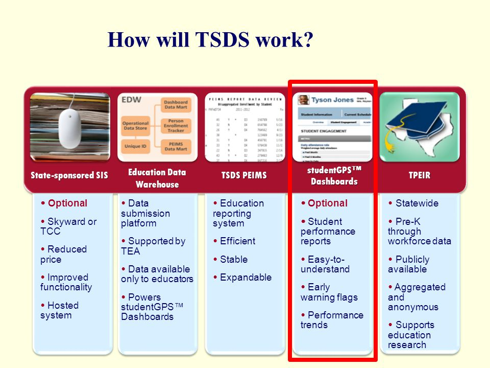 How will TSDS work? 71 Optional Skyward or TCC Reduced price Improved functionality Hosted system Data submission platform Supported by TEA Data avail