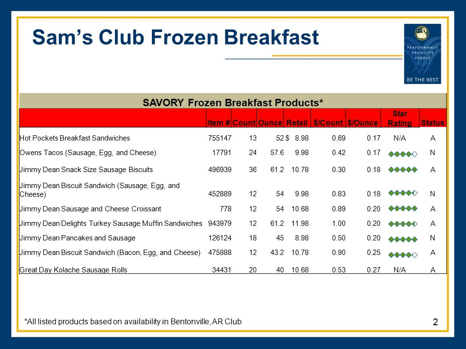 Sam's Club Frozen Breakfast *All listed products based on availability in Bentonville, AR Club SAVORY Frozen Breakfast Products* Item #CountOunceRetai