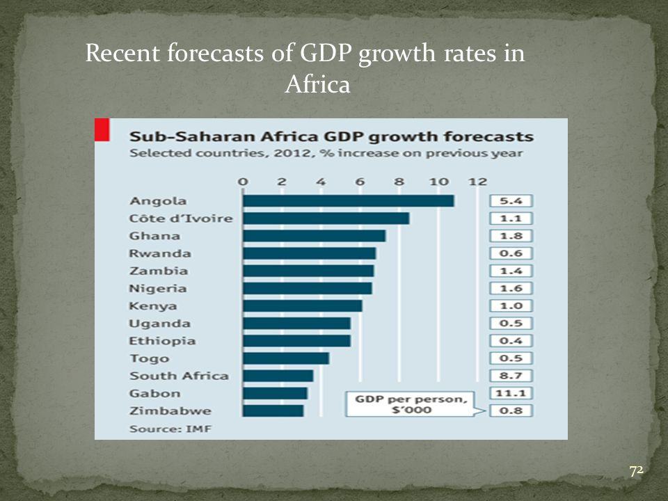 72 Recent forecasts of GDP growth rates in Africa