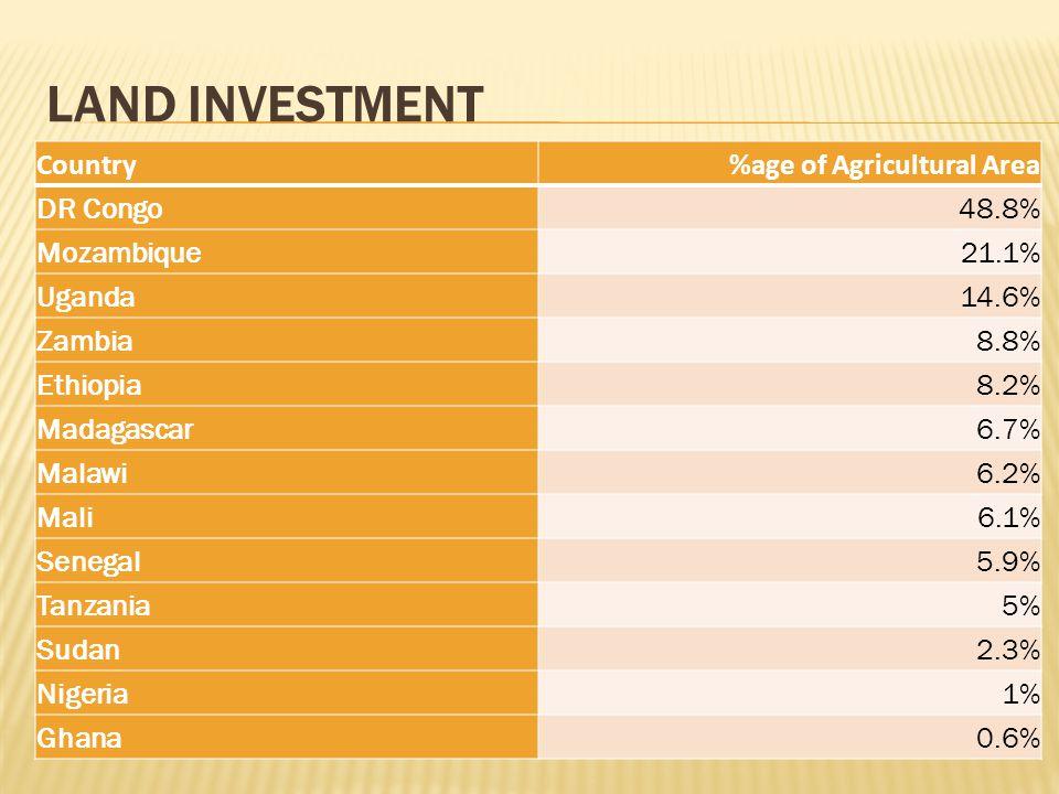 LAND INVESTMENT Country%age of Agricultural Area DR Congo48.8% Mozambique21.1% Uganda14.6% Zambia8.8% Ethiopia8.2% Madagascar6.7% Malawi6.2% Mali6.1% Senegal5.9% Tanzania5% Sudan2.3% Nigeria1% Ghana0.6%