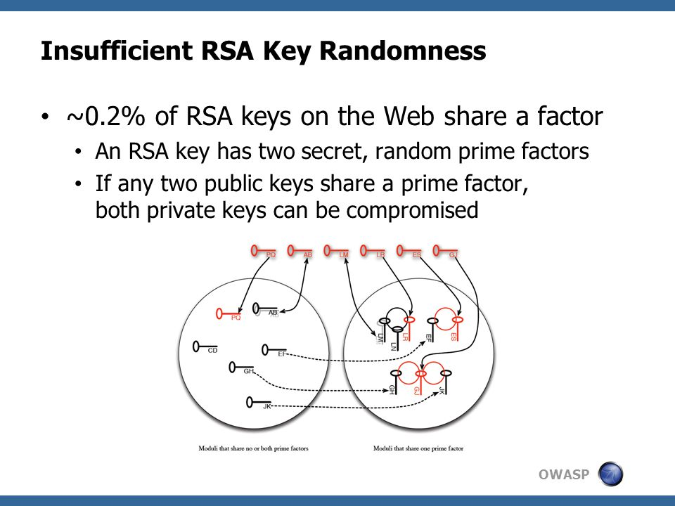 OWASP Insufficient RSA Key Randomness ~0.2% of RSA keys on the Web share a factor An RSA key has two secret, random prime factors If any two public keys share a prime factor, both private keys can be compromised