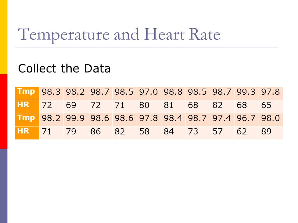 Temperature and Heart Rate Tmp 98.398.298.798.597.098.898.598.799.397.8 HR 72697271808168826865 Tmp 98.299.998.6 97.898.498.797.496.798.0 HR 71798682588473576289 Collect the Data