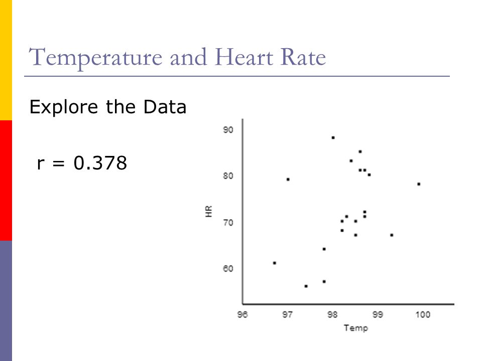 Temperature and Heart Rate r = 0.378 Explore the Data