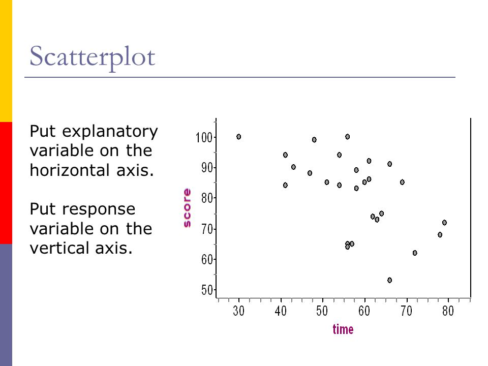 Scatterplot Put explanatory variable on the horizontal axis.