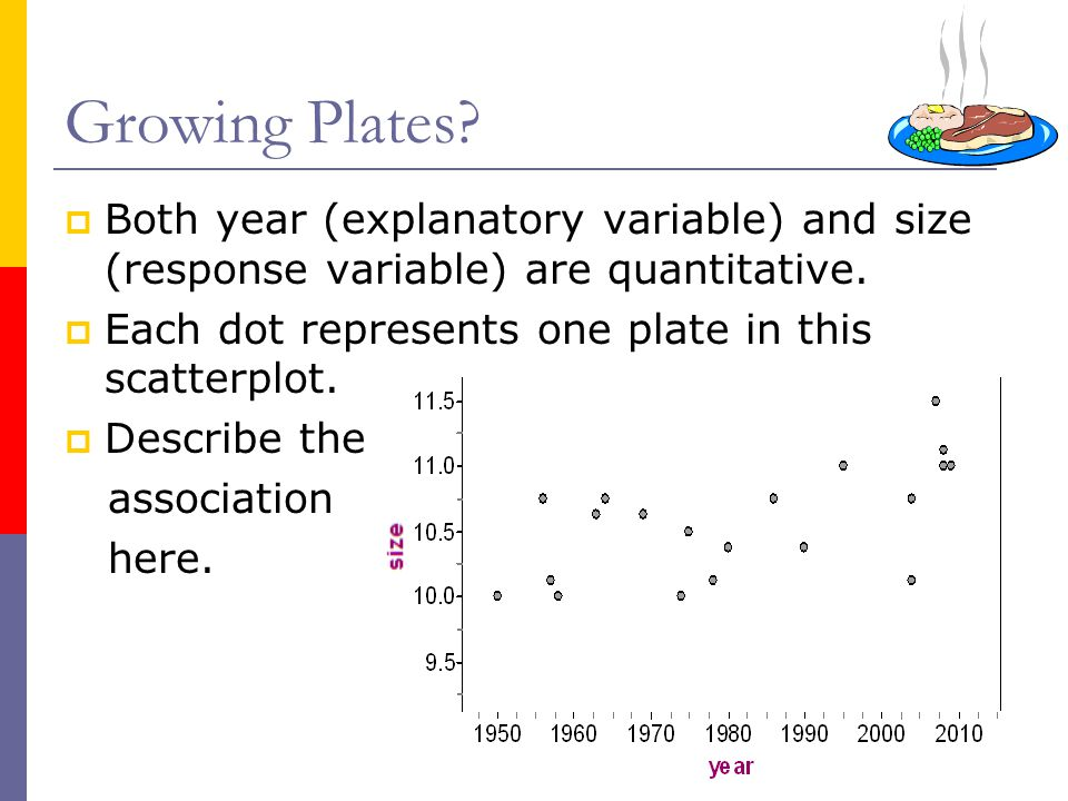  Both year (explanatory variable) and size (response variable) are quantitative.