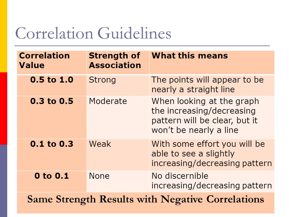 Correlation Guidelines Correlation Value Strength of Association What this means 0.5 to 1.0StrongThe points will appear to be nearly a straight line 0.3 to 0.5ModerateWhen looking at the graph the increasing/decreasing pattern will be clear, but it won't be nearly a line 0.1 to 0.3WeakWith some effort you will be able to see a slightly increasing/decreasing pattern 0 to 0.1NoneNo discernible increasing/decreasing pattern Same Strength Results with Negative Correlations