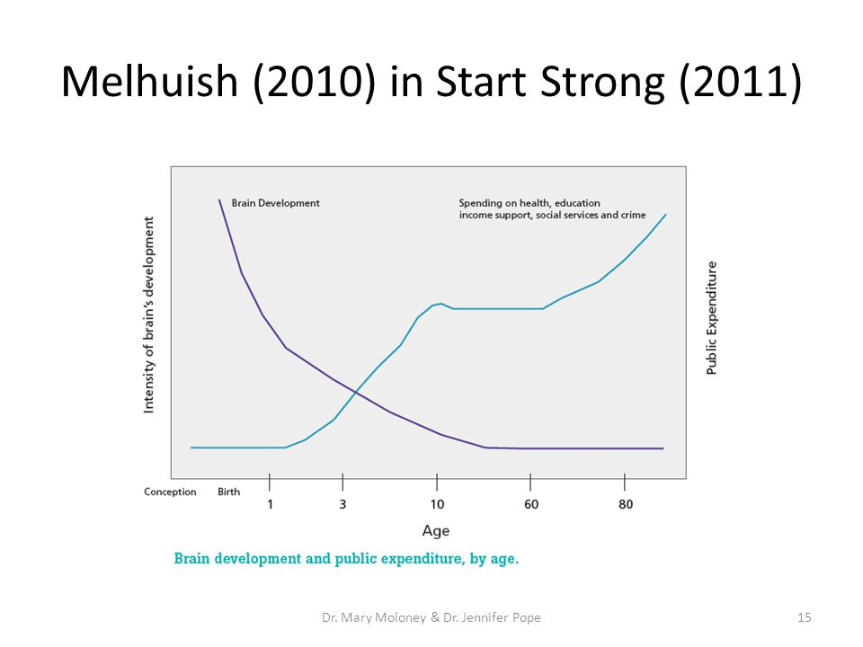 Melhuish (2010) in Start Strong (2011) 15Dr. Mary Moloney & Dr. Jennifer Pope