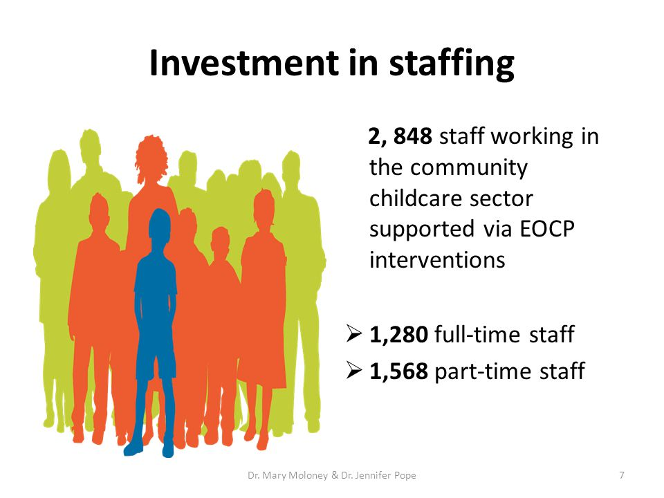Investment in staffing 2, 848 staff working in the community childcare sector supported via EOCP interventions  1,280 full-time staff  1,568 part-time staff 7Dr.