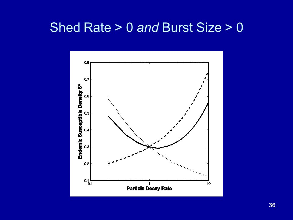 Shed Rate > 0 and Burst Size > 0 36