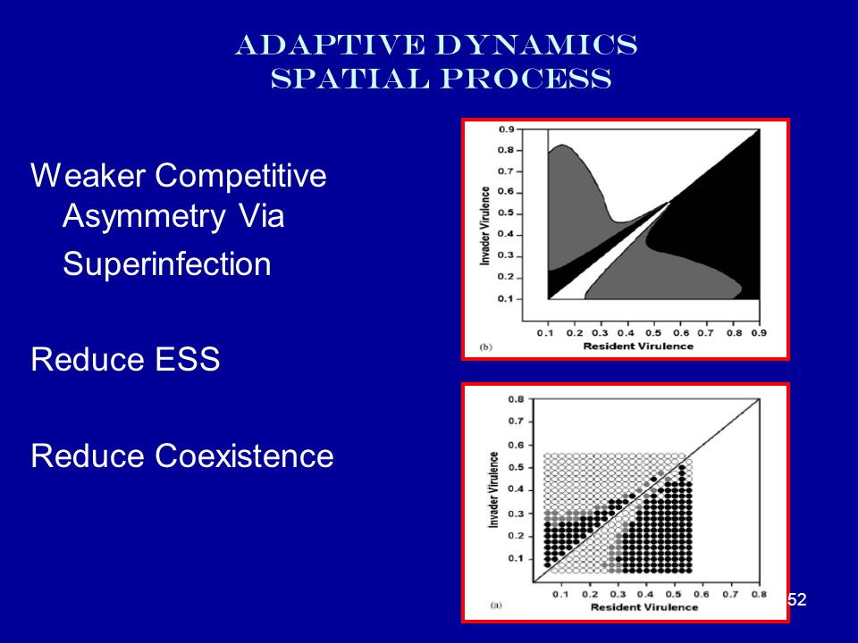 Adaptive dynamics spatial process Weaker Competitive Asymmetry Via Superinfection Reduce ESS Reduce Coexistence 52