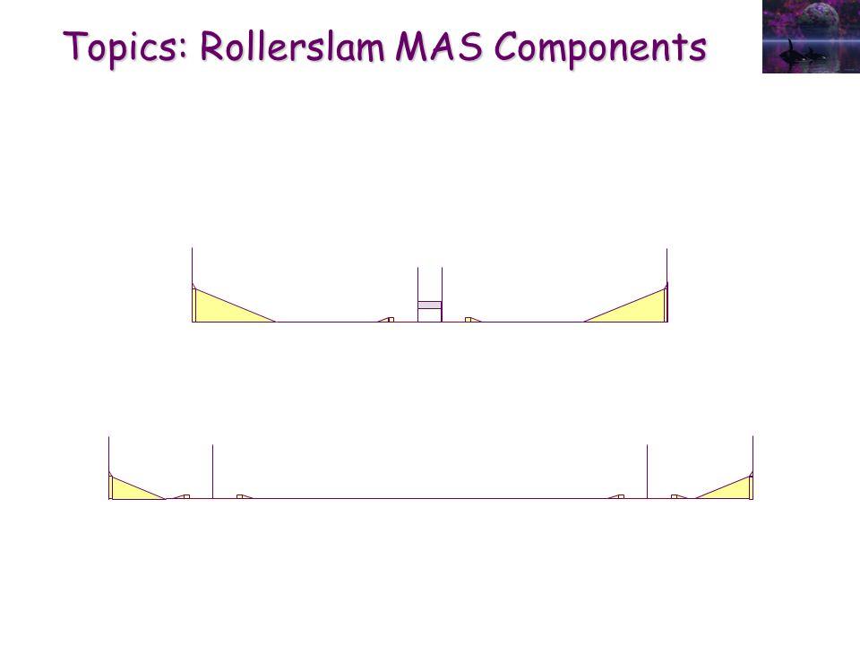 Topics: Rollerslam MAS Components