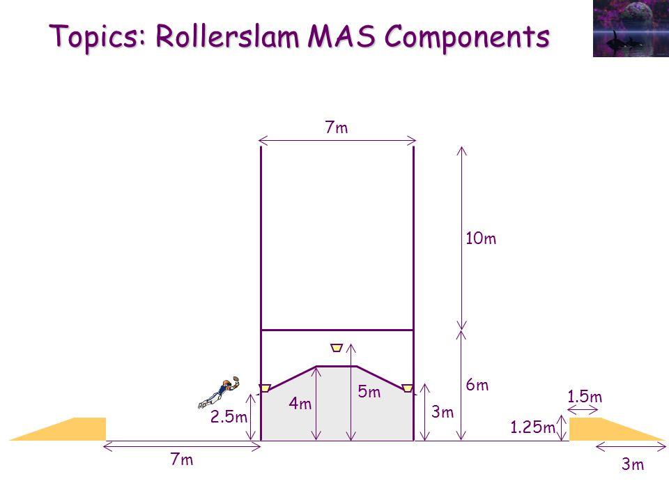 Topics: Rollerslam MAS Components 7m 10m 2.5m 3m 6m 4m 5m 7m 1.25m 1.5m 3m
