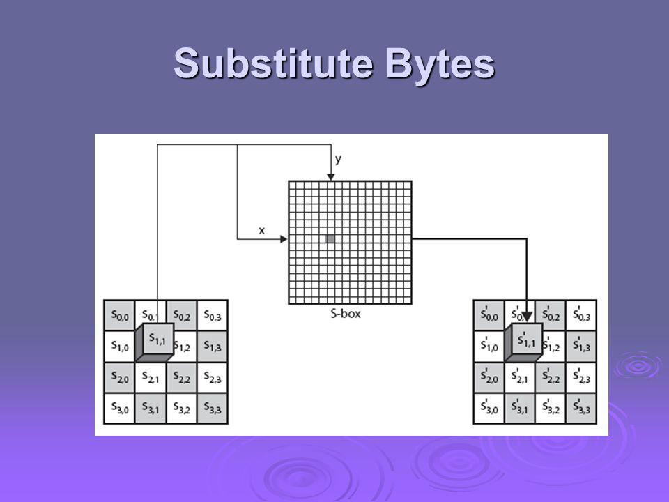 Substitute Bytes