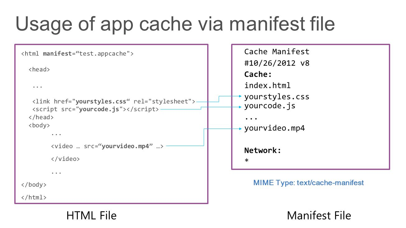 MIME Type: text/cache-manifest