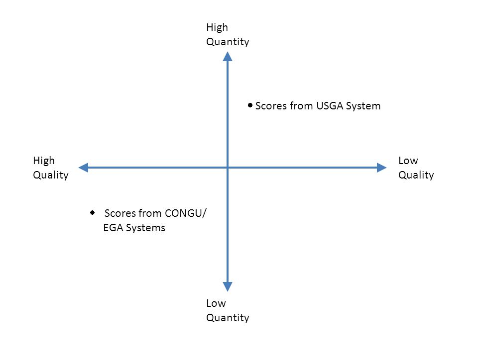 High Quantity High Quality Low Quality Low Quantity  Scores from USGA System  Scores from CONGU/ EGA Systems
