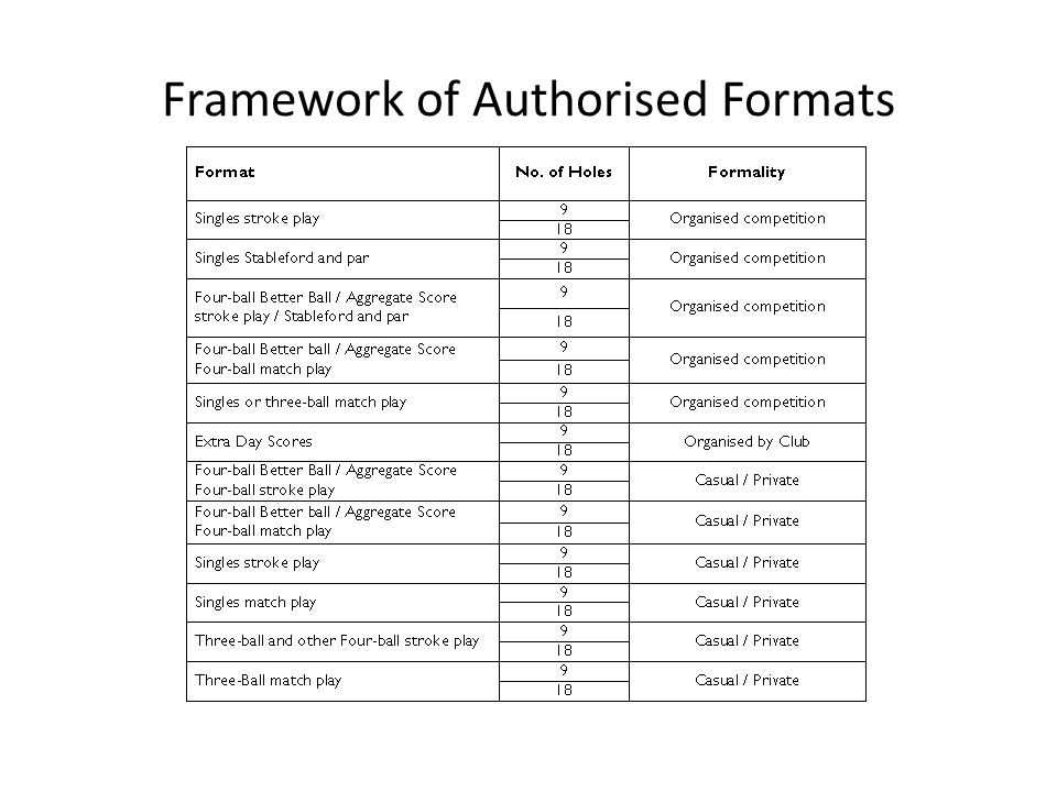 Framework of Authorised Formats