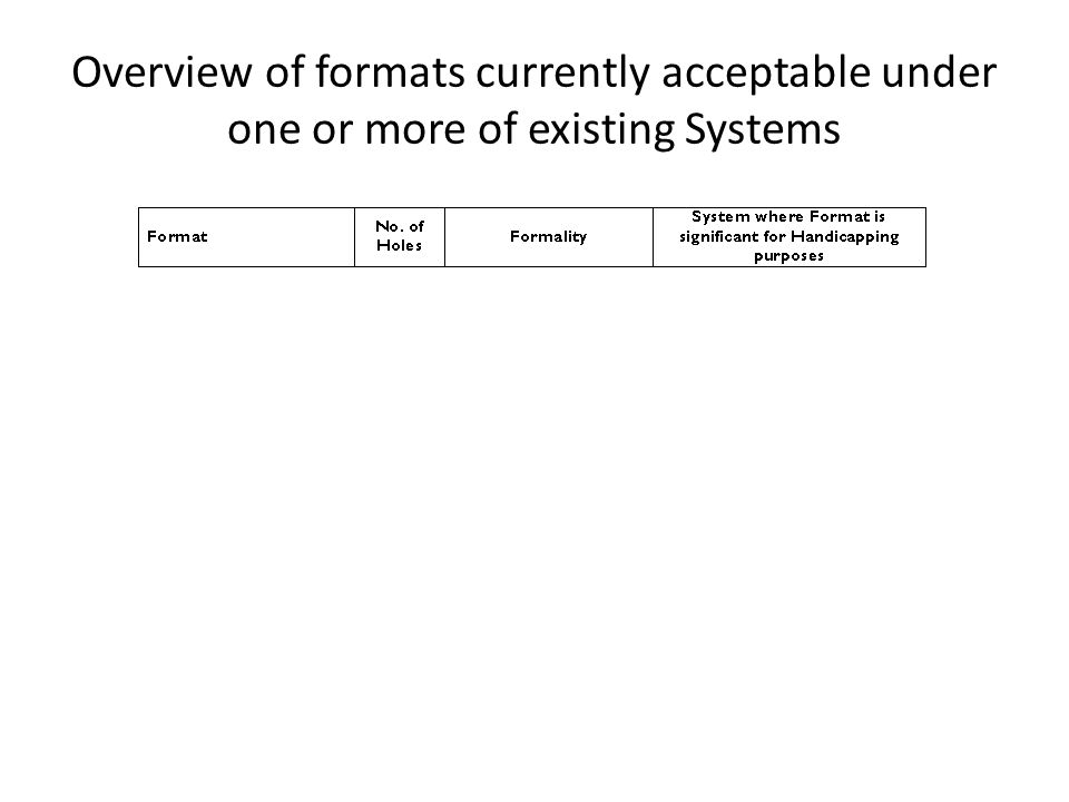 Overview of formats currently acceptable under one or more of existing Systems