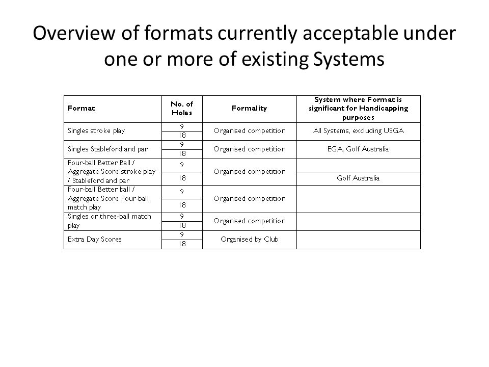 Summary Uniformity - Flexibility - Play by the Rules - Simplicity Limited Flexibility within largely uniform system to reflect golfing cultures and to make it more likely that a sufficient number of scores will be posted by every player Uniformity in terms of scores that are NOT acceptable, and in certain core points