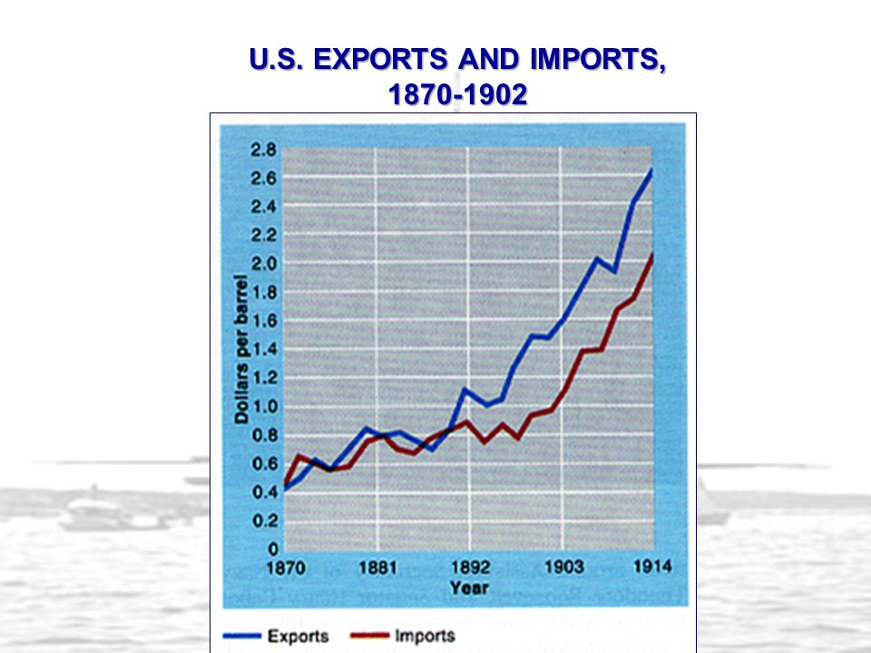 U.S. EXPORTS AND IMPORTS, 1870-1902