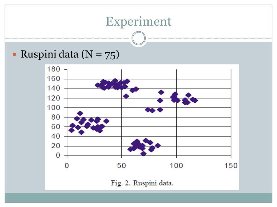 Experiment Ruspini data (N = 75)