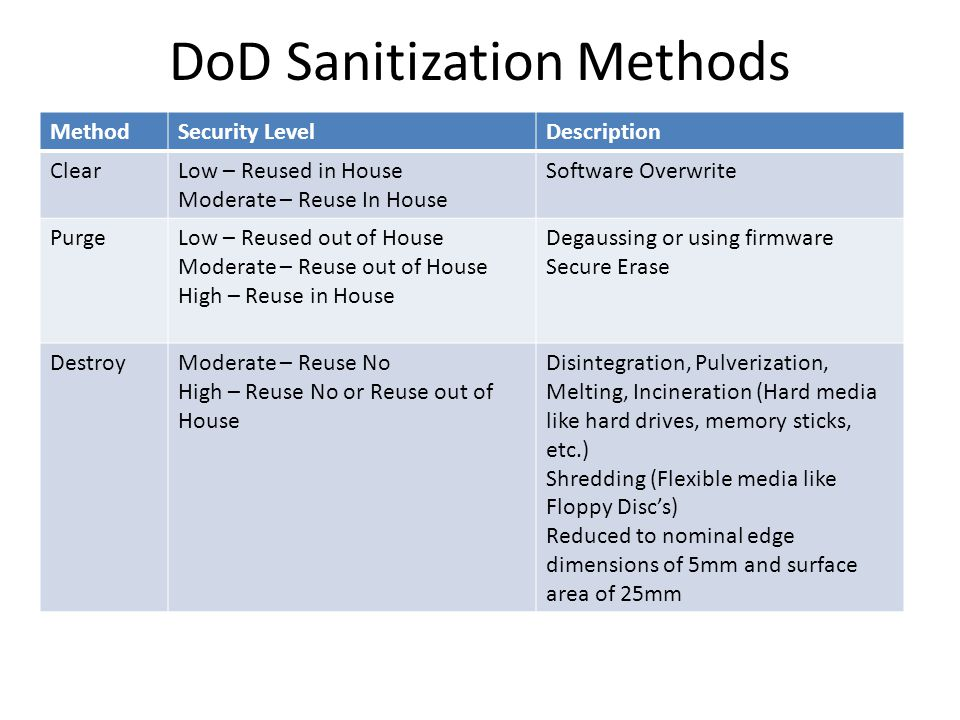 DoD Sanitization Methods MethodSecurity LevelDescription ClearLow – Reused in House Moderate – Reuse In House Software Overwrite PurgeLow – Reused out of House Moderate – Reuse out of House High – Reuse in House Degaussing or using firmware Secure Erase DestroyModerate – Reuse No High – Reuse No or Reuse out of House Disintegration, Pulverization, Melting, Incineration (Hard media like hard drives, memory sticks, etc.) Shredding (Flexible media like Floppy Disc's) Reduced to nominal edge dimensions of 5mm and surface area of 25mm